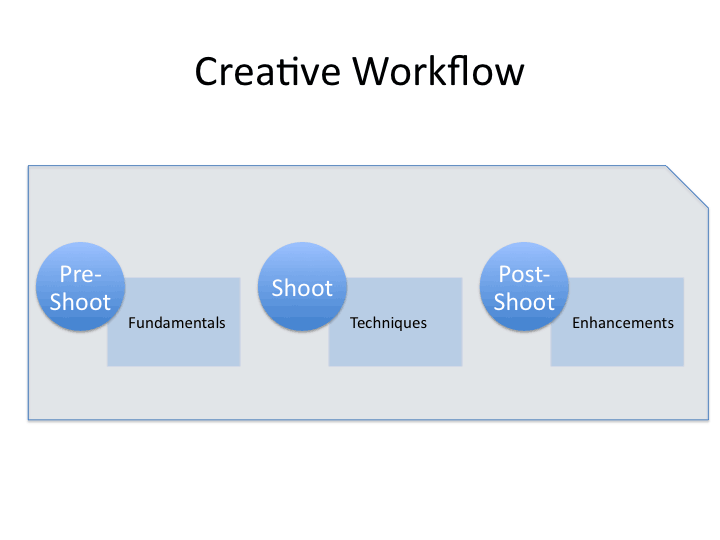 creative workflow